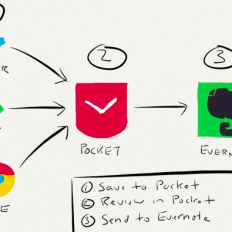 Pocket and Evernote Workflow