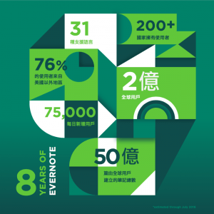 8 Years of Evernote Stats