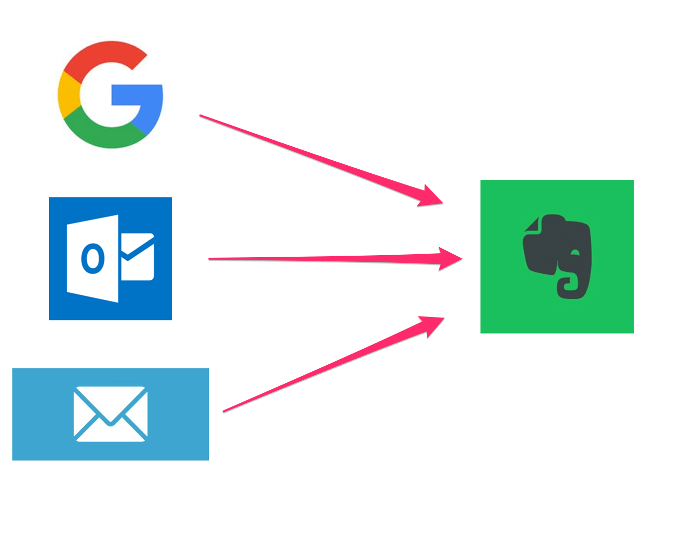 3-ways-to-save-email2Evernote