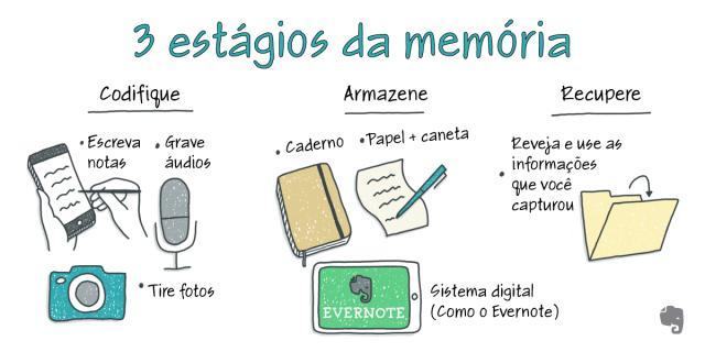 Ilustração com 3 estágios da memória