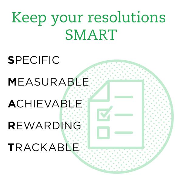 Image visualiazing the SMART goal setting methodology
