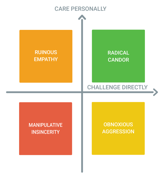Radical Candor graphique