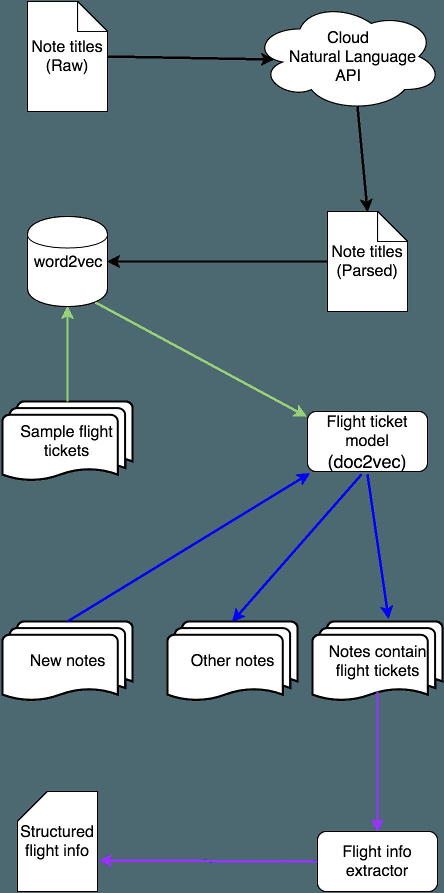 Info Extraction Flowchart