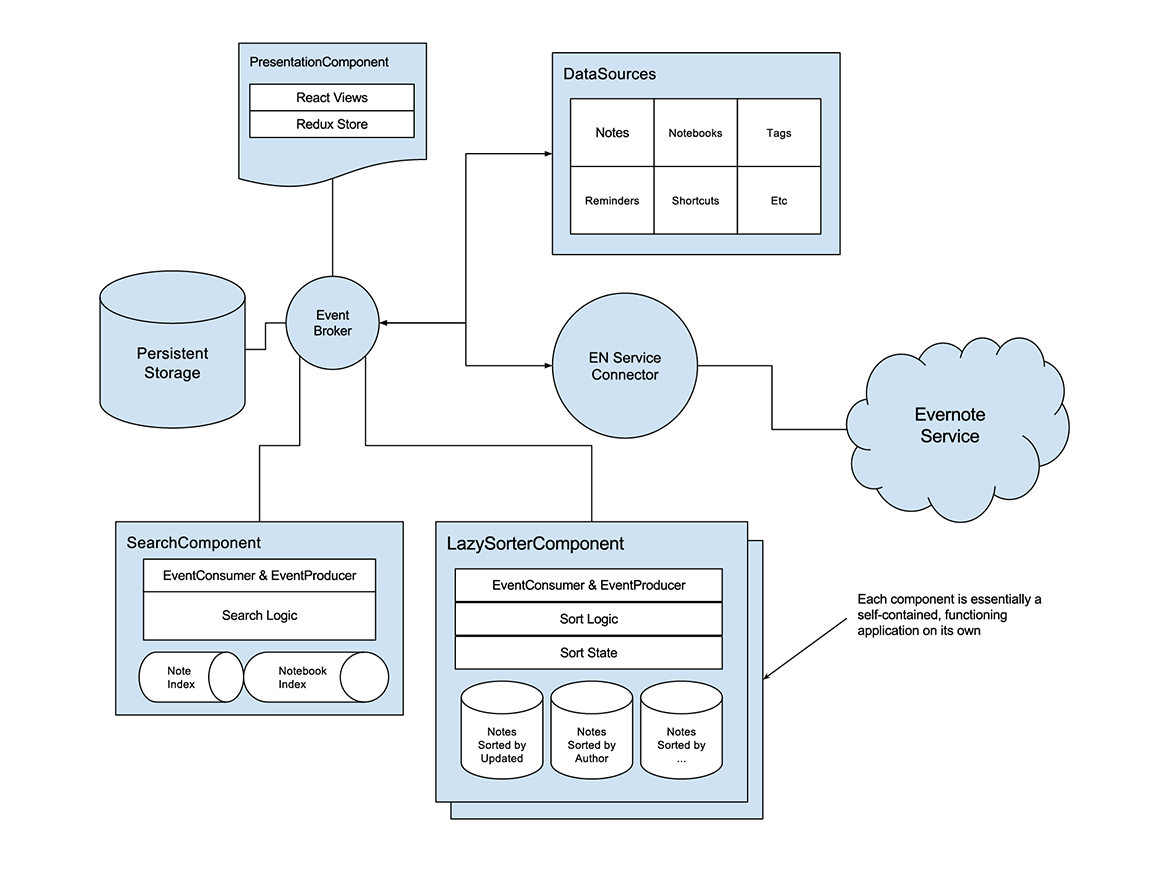Ion Project Web Infrastructure