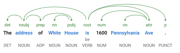 Address with Number Sentence Tree