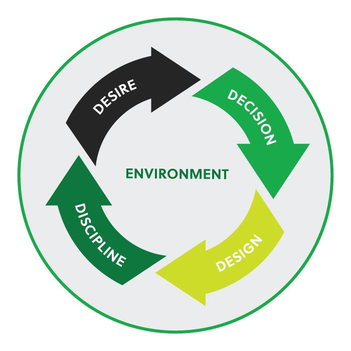 Illustration of the 4 Ds of habit creation, plus environment.