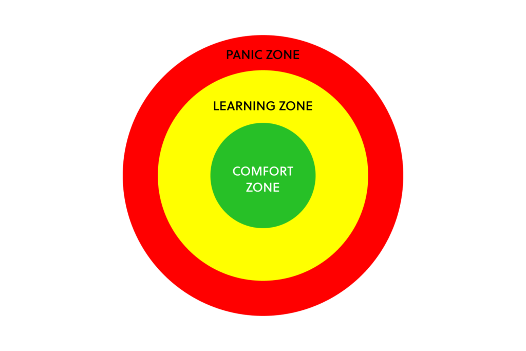Three concentric circle representing the Comfort Zone, Learning Zone, and Panic Zone.